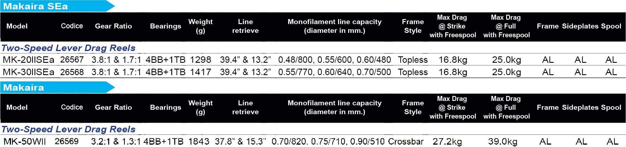 fishing reels makaira okuma technical data